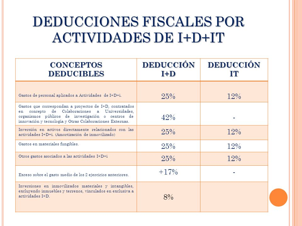DEDUCCIONES FISCALES POR ACTIVIDADES DE I+D+IT