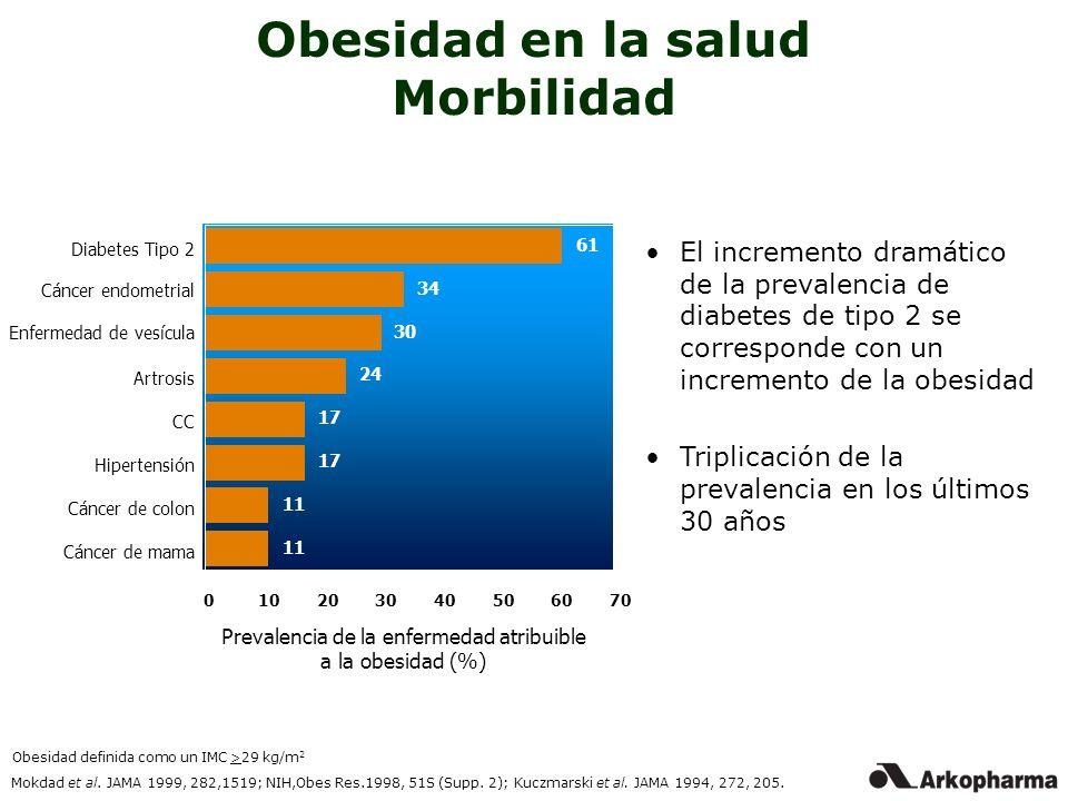 Prevalencia de la enfermedad atribuible a la obesidad (%)