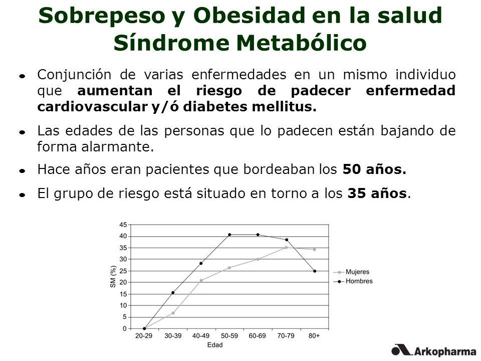Sobrepeso y Obesidad en la salud