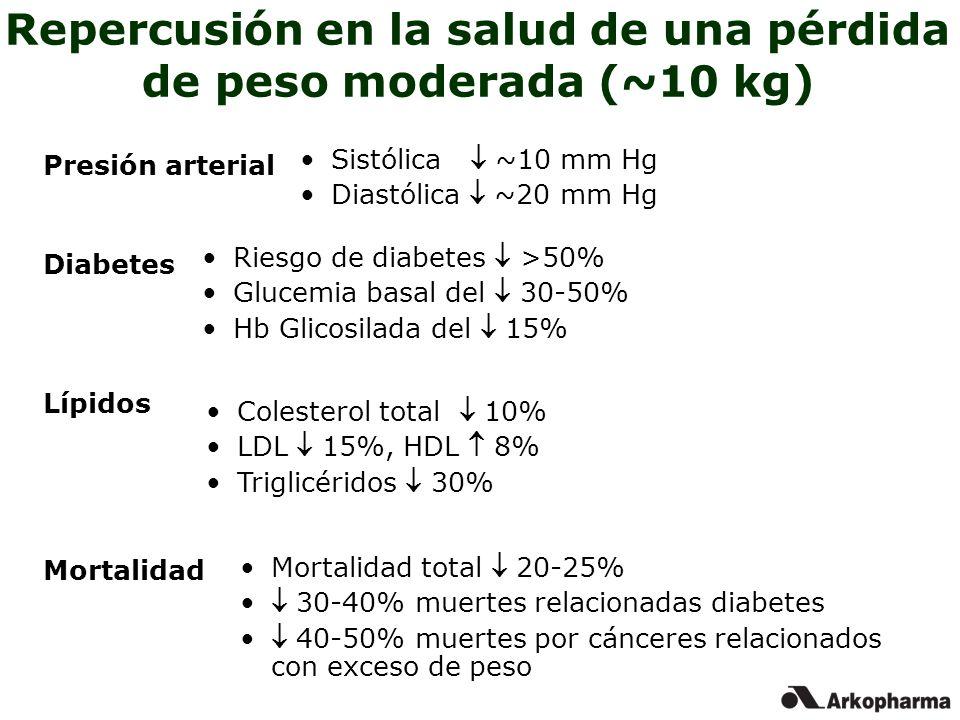Repercusión en la salud de una pérdida de peso moderada (~10 kg)
