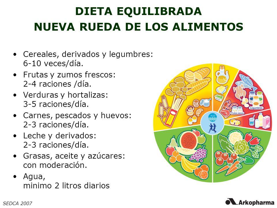 DIETA EQUILIBRADA NUEVA RUEDA DE LOS ALIMENTOS