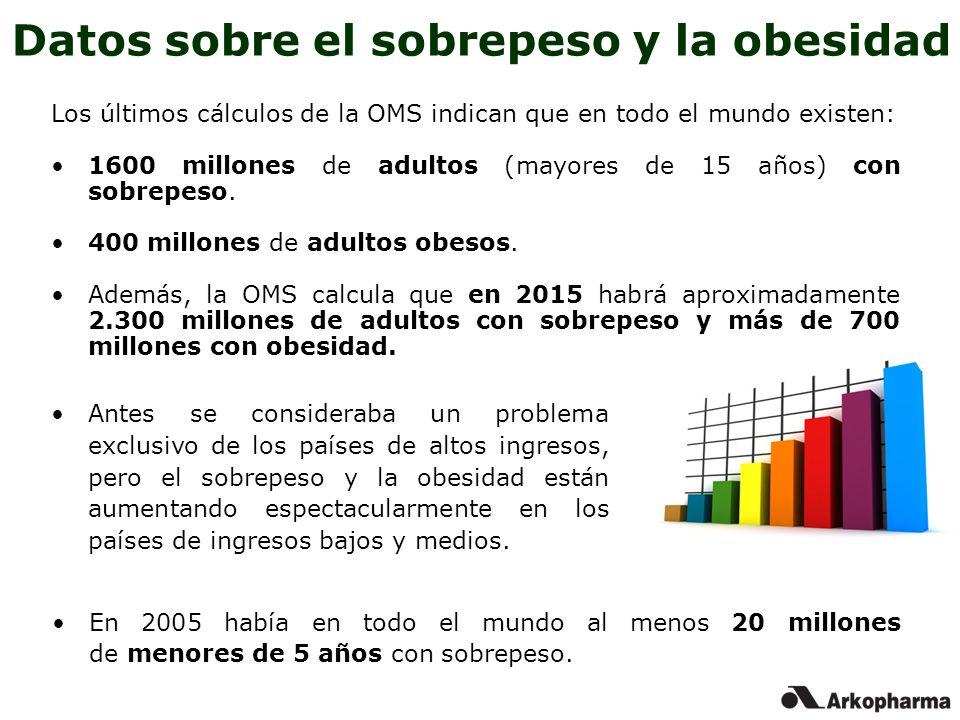 Datos sobre el sobrepeso y la obesidad