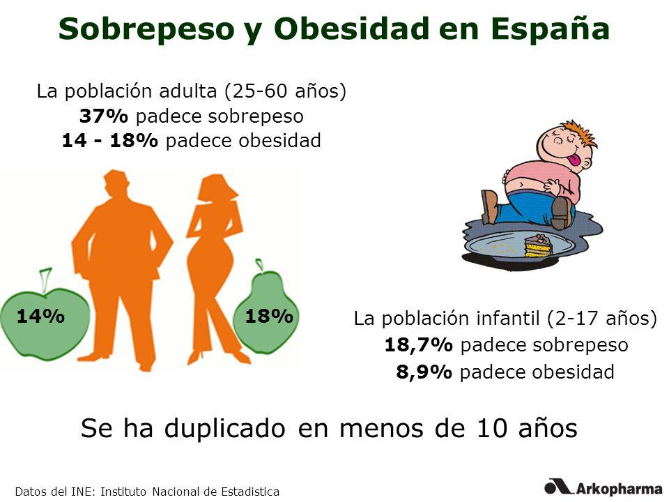 Sobrepeso y Obesidad en España
