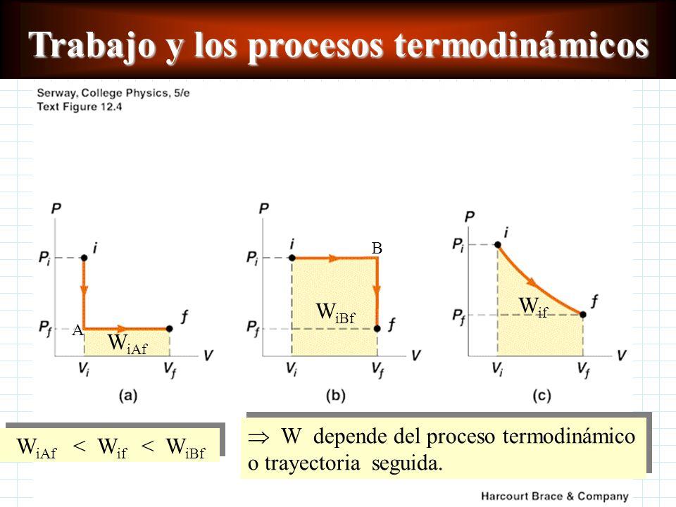 Trabajo y los procesos termodinámicos