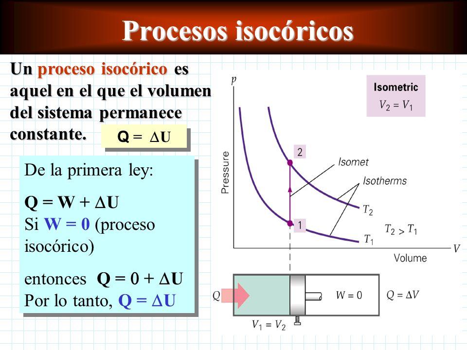 Procesos isocóricos Un proceso isocórico es aquel en el que el volumen del sistema permanece constante.