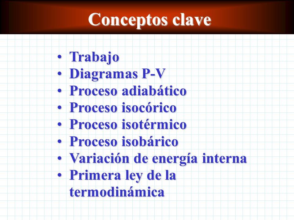 Conceptos clave Trabajo Diagramas P-V Proceso adiabático