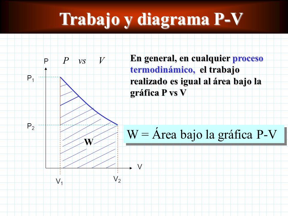 Trabajo Trabajo y diagrama P-V