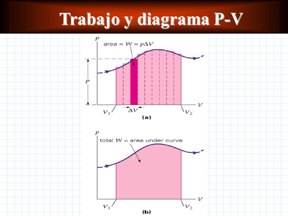 Trabajo y diagrama P-V