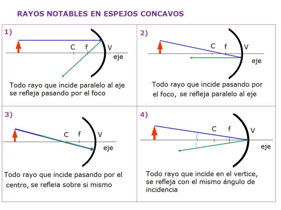 Optica rama de la f sica que se encarga de estudiar la for Espejo que no invierte la imagen
