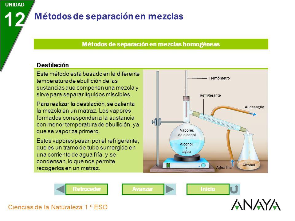 Métodos de separación en mezclas homogéneas