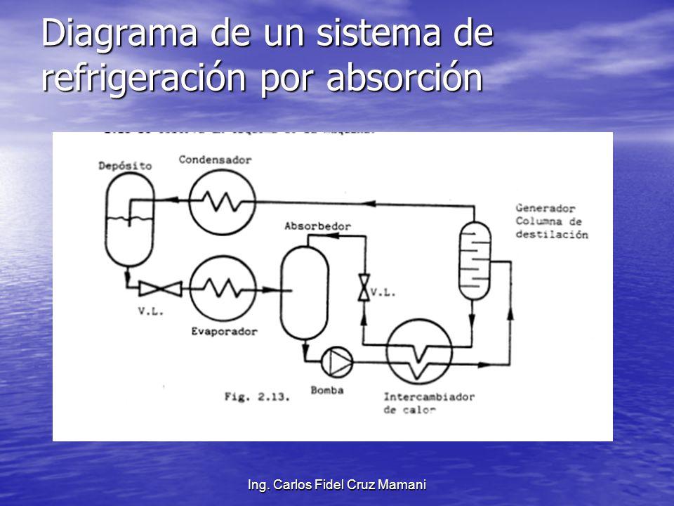Sistemas De Refrigeraci 211 N Por Absorci 211 N Ppt Video Online