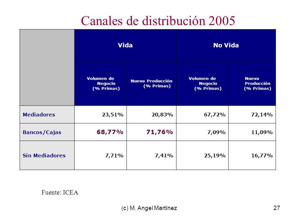 Volumen de Negocio (% Primas) Nueva Producción (% Primas)