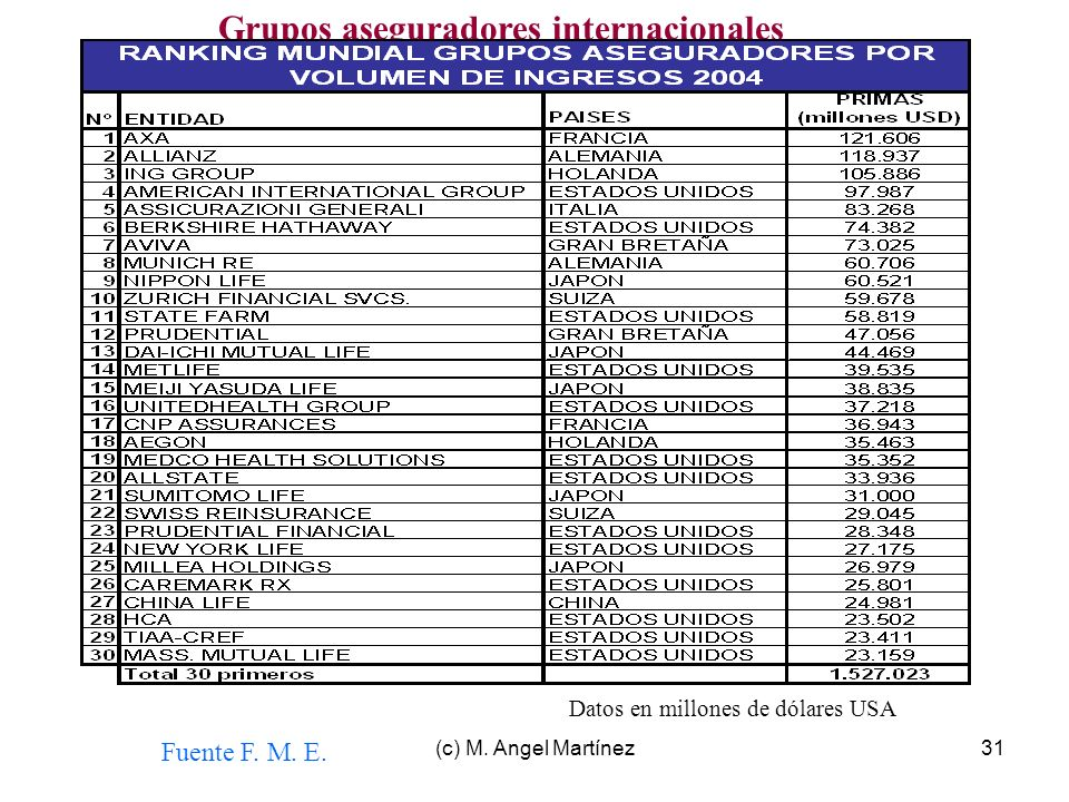 Grupos aseguradores internacionales