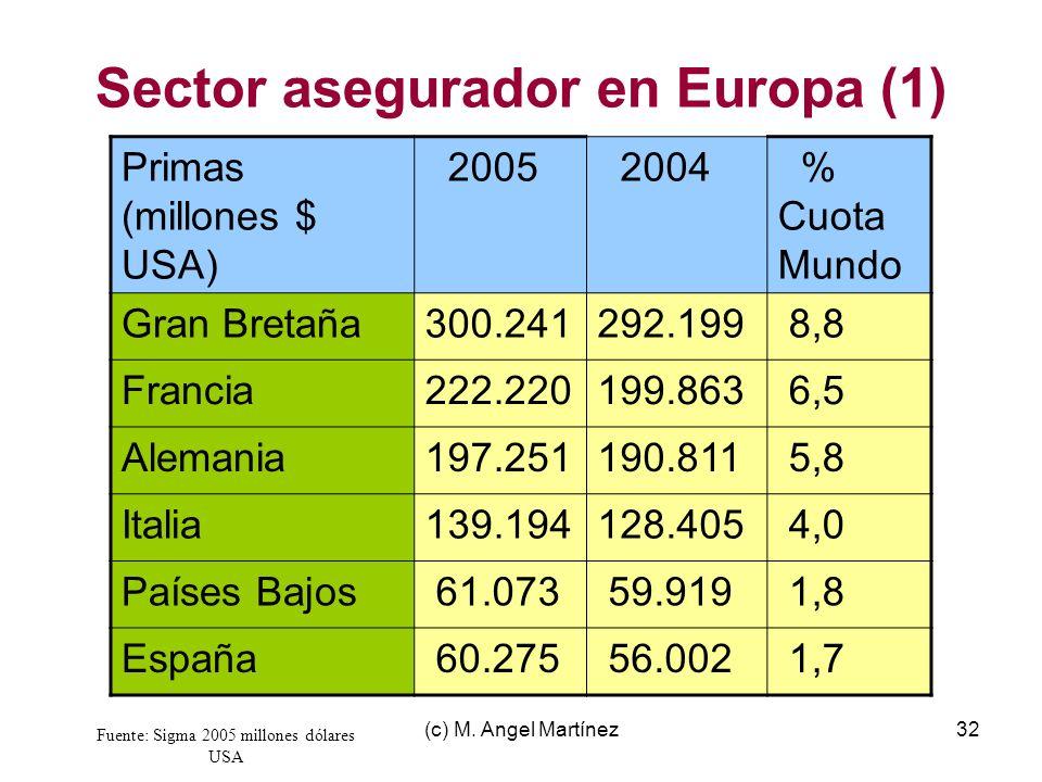 Sector asegurador en Europa (1)