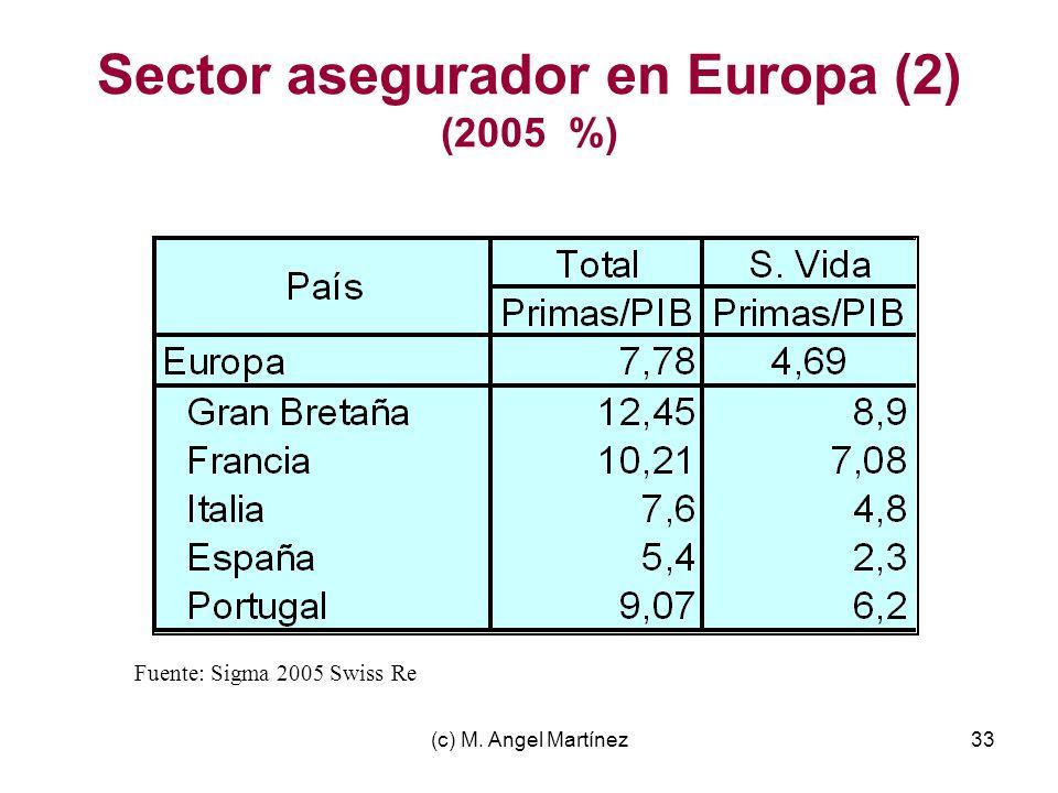 Sector asegurador en Europa (2) (2005 %)
