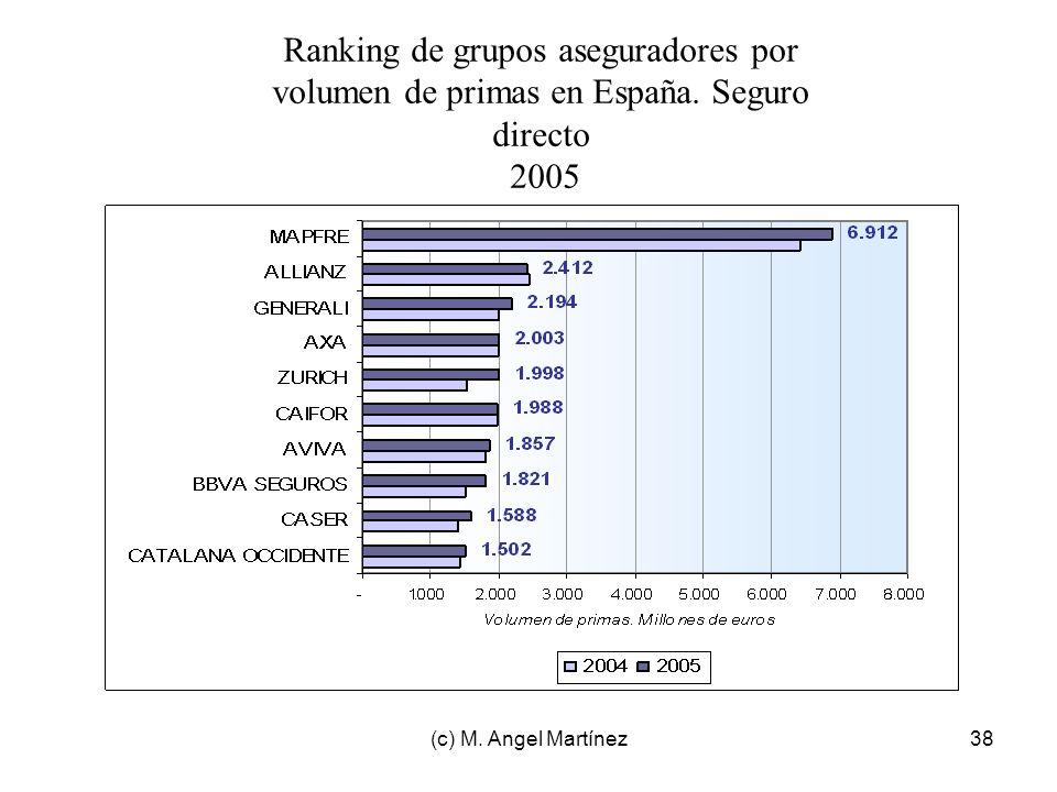 Ranking de grupos aseguradores por volumen de primas en España