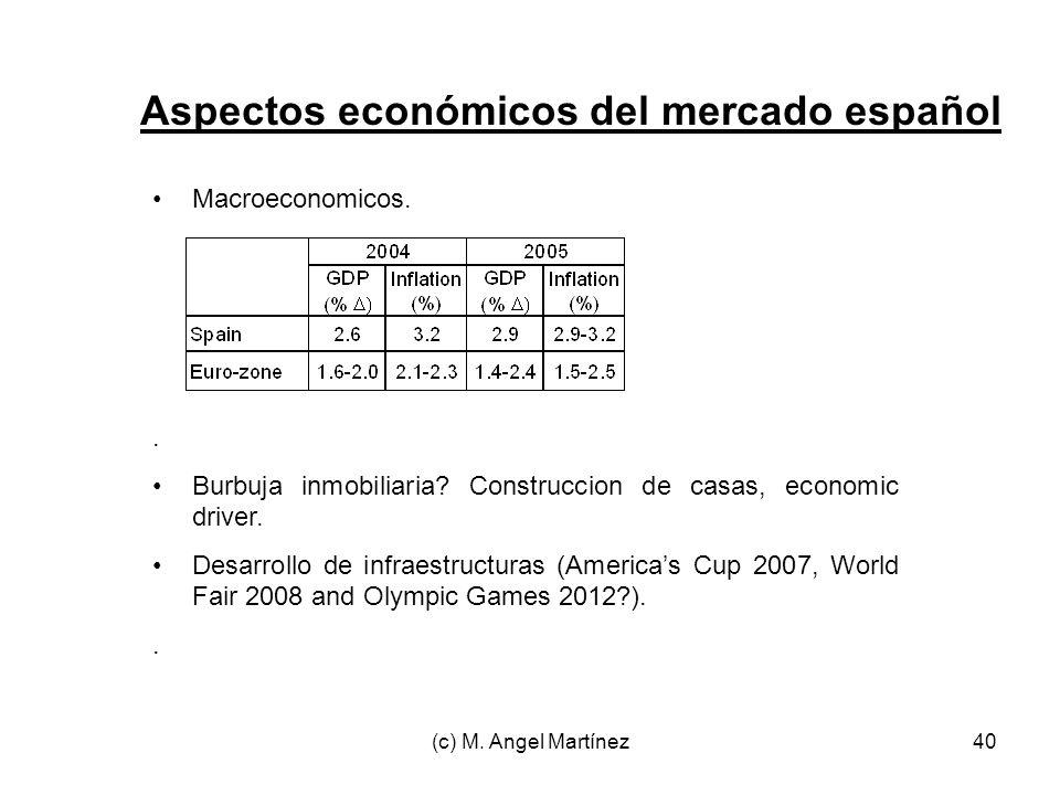 Aspectos económicos del mercado español