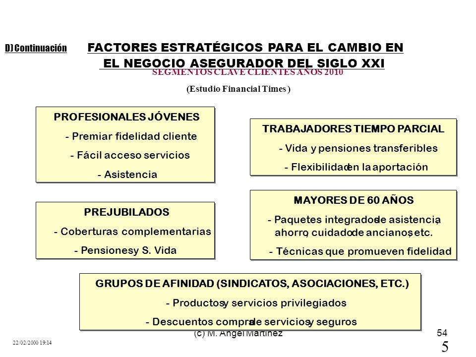 5 FACTORES ESTRATÉGICOS PARA EL CAMBIO EN