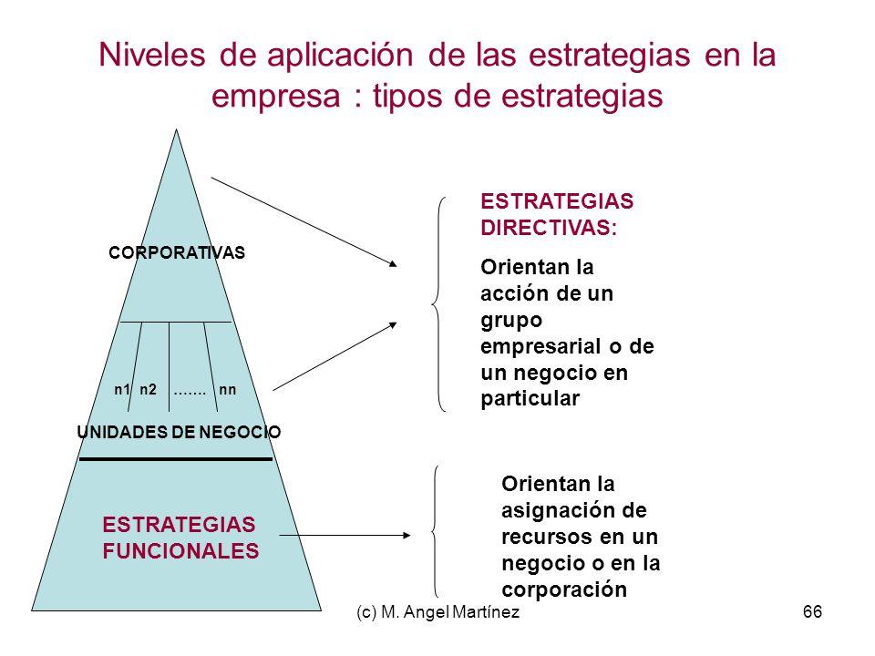 Niveles de aplicación de las estrategias en la empresa : tipos de estrategias