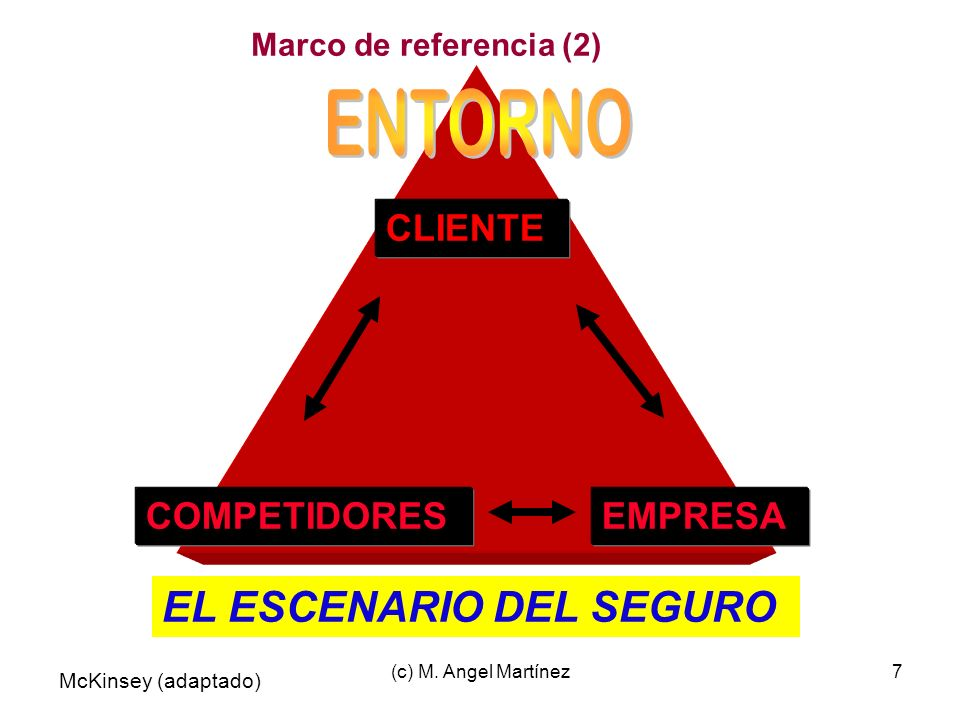 ENTORNO EL ESCENARIO DEL SEGURO CLIENTE COMPETIDORES EMPRESA