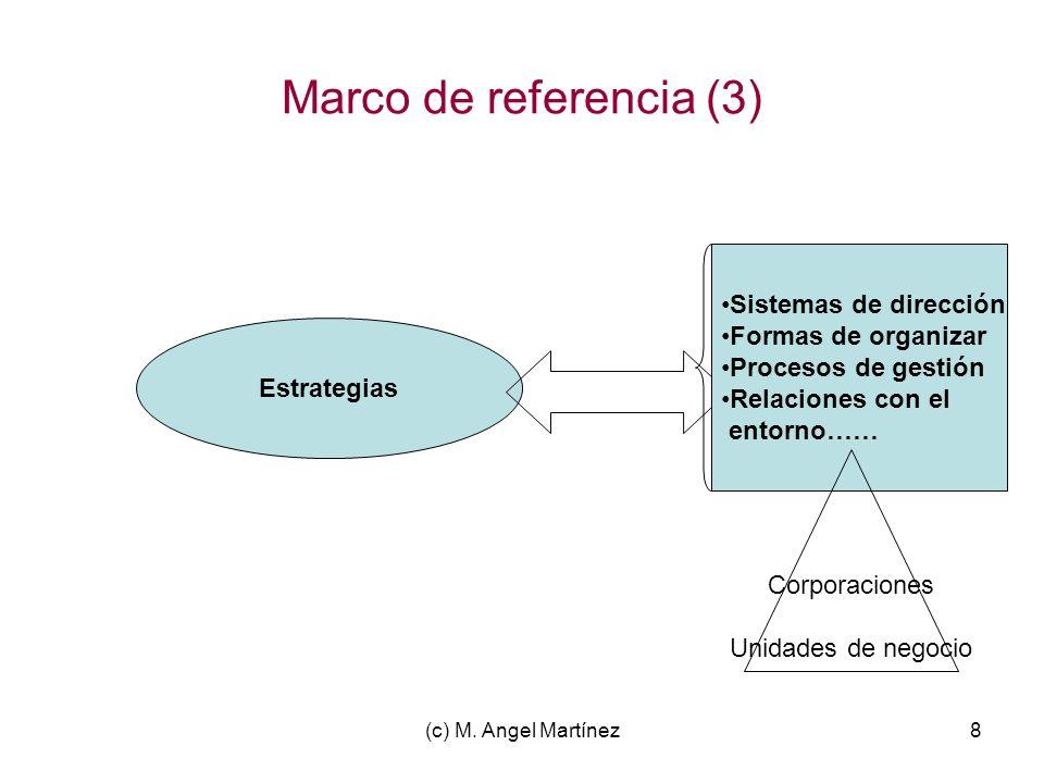 Marco de referencia (3) Sistemas de dirección Formas de organizar