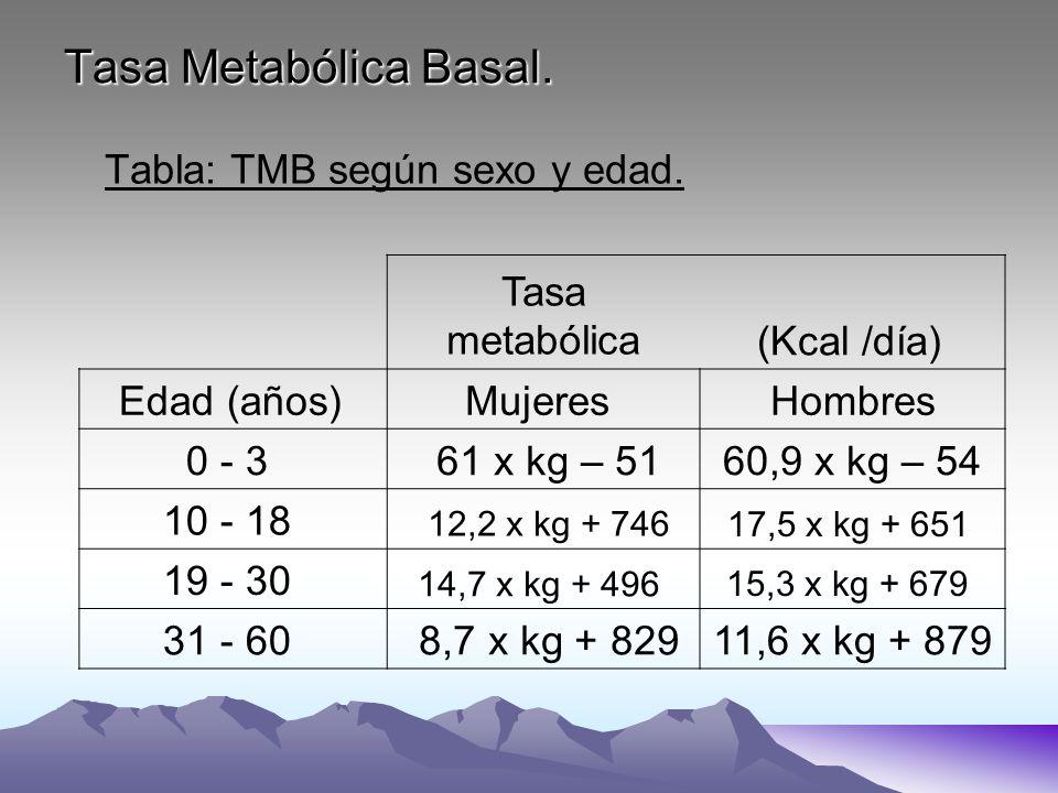 Tasa Metabólica Basal. Tabla: TMB según sexo y edad. Tasa metabólica