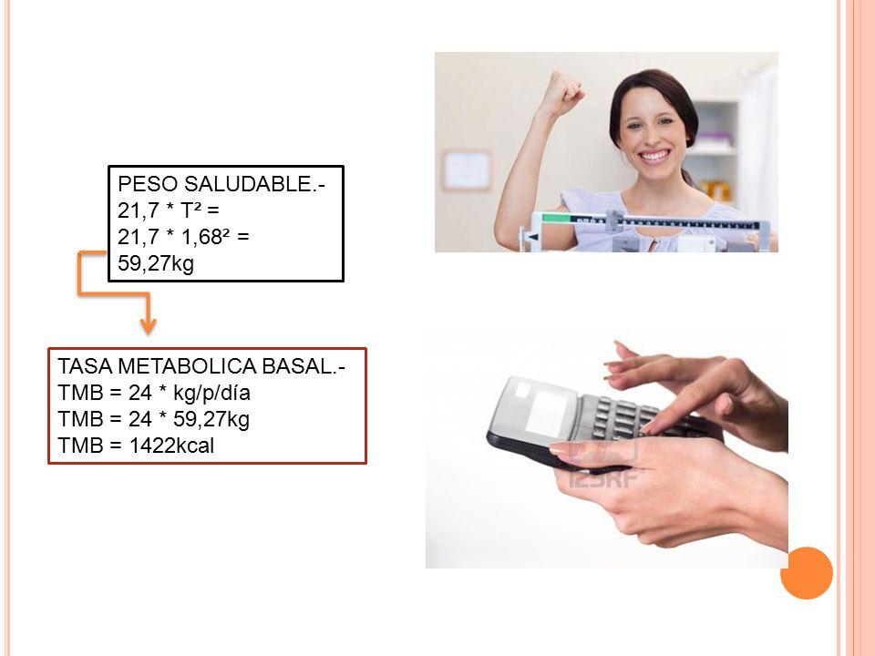 PESO SALUDABLE.- 21,7 * T² = 21,7 * 1,68² = 59,27kg. TASA METABOLICA BASAL.- TMB = 24 * kg/p/día.