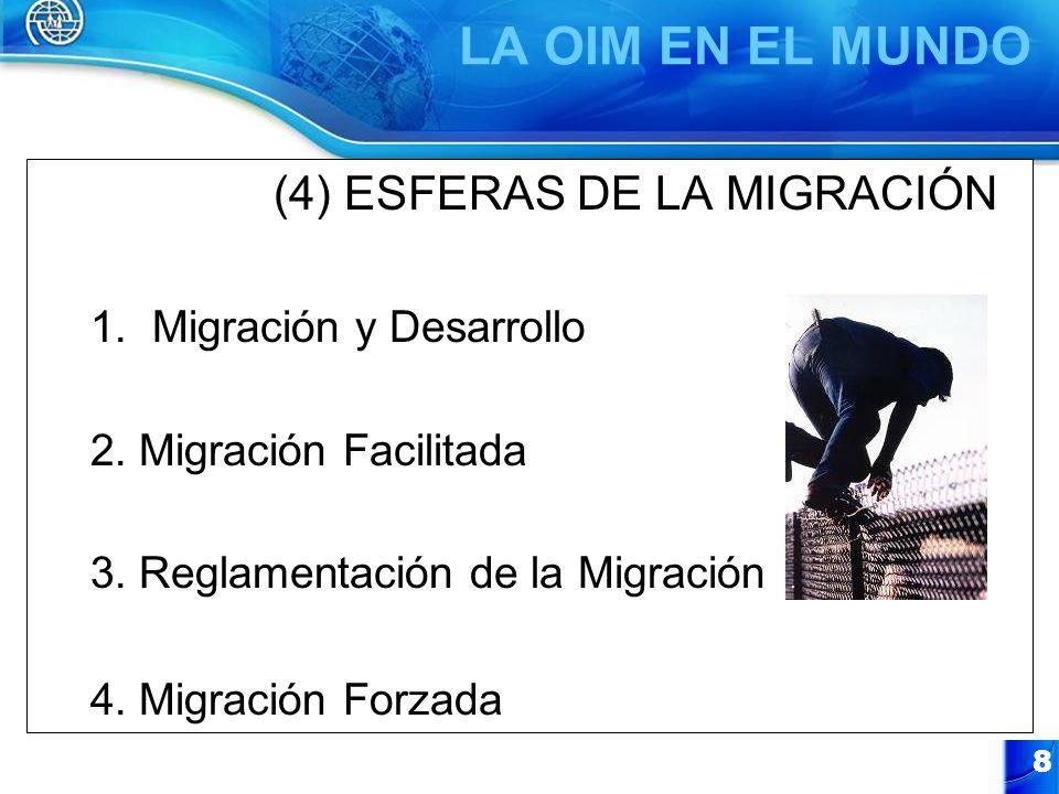 CUATRO (4) ESFERAS DE LA MIGRACIÓN