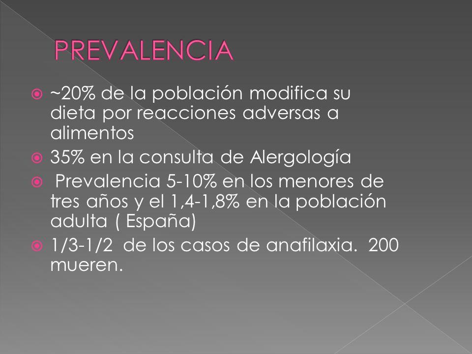 PREVALENCIA~20% de la población modifica su dieta por reacciones adversas a alimentos. 35% en la consulta de Alergología.