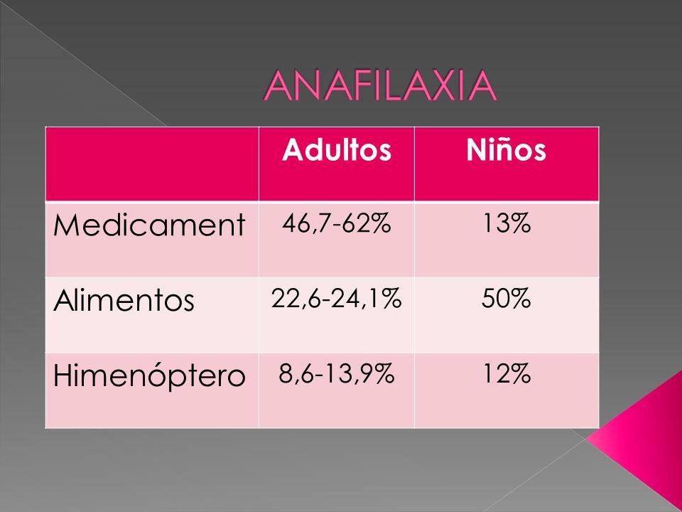 ANAFILAXIA Adultos Niños Medicament Alimentos Himenóptero 46,7-62% 13%
