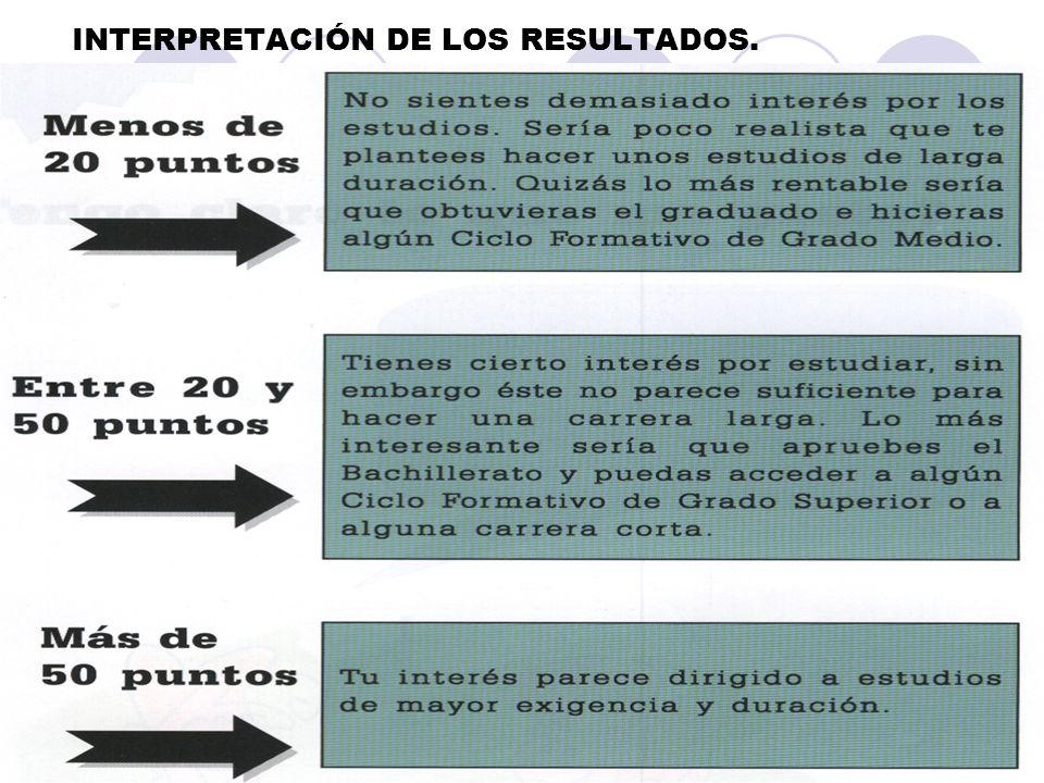 INTERPRETACIÓN DE LOS RESULTADOS.