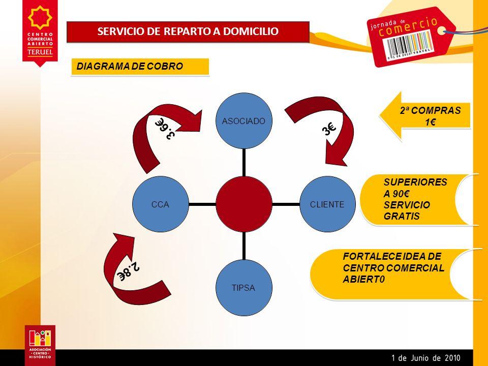 SERVICIO DE REPARTO A DOMICILIO
