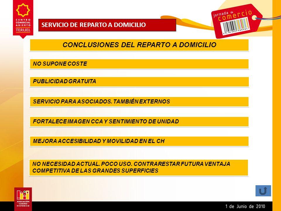 CONCLUSIONES DEL REPARTO A DOMICILIO