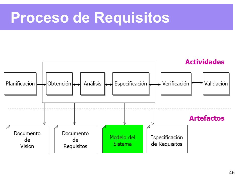 Ingeniería de Requisitos - ppt descargar