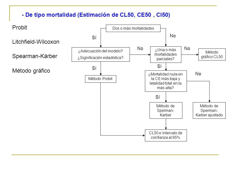 - De tipo mortalidad (Estimación de CL50, CE50 , CI50)