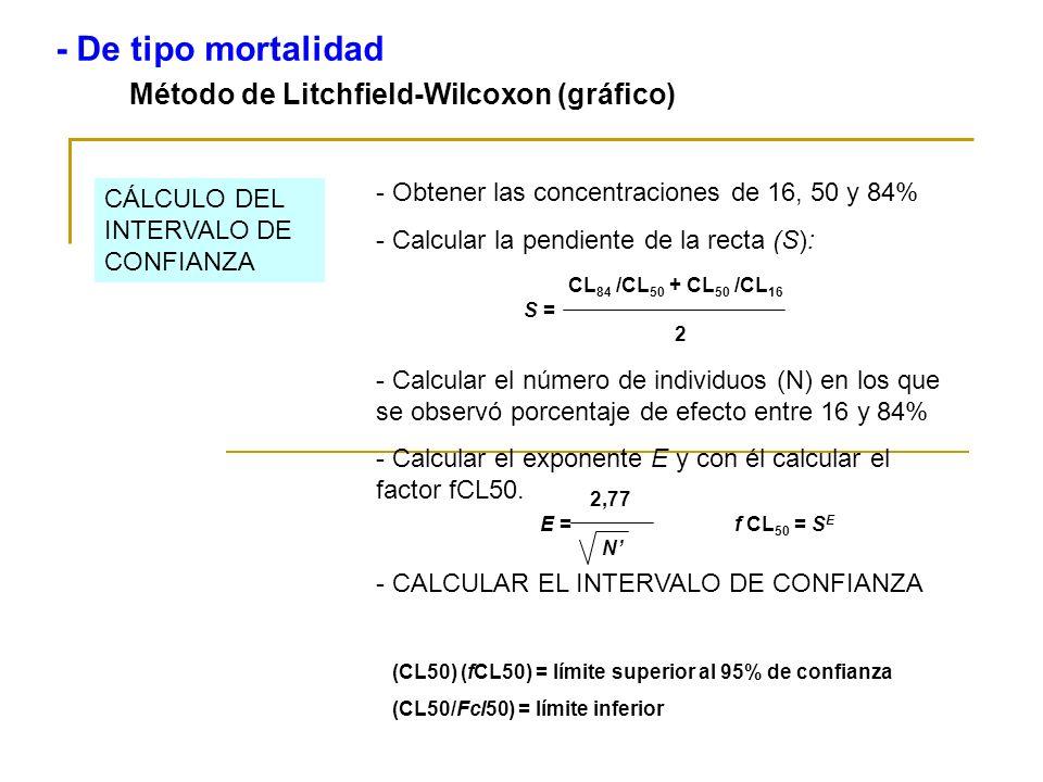- De tipo mortalidad Método de Litchfield-Wilcoxon (gráfico)