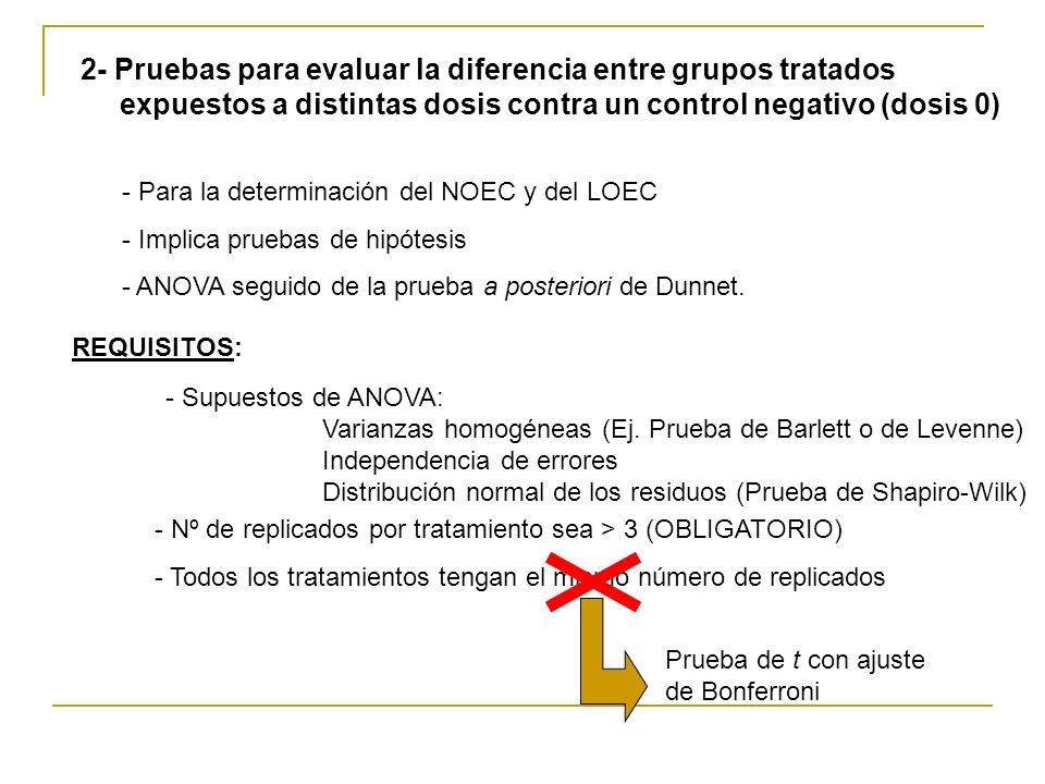 2- Pruebas para evaluar la diferencia entre grupos tratados expuestos a distintas dosis contra un control negativo (dosis 0)