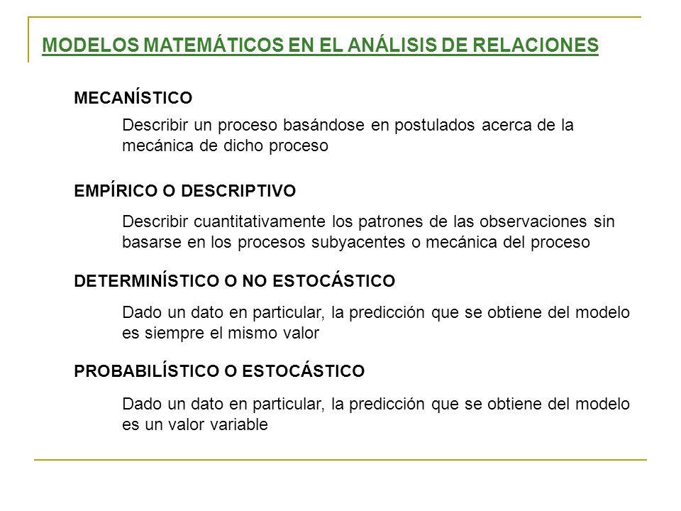 MODELOS MATEMÁTICOS EN EL ANÁLISIS DE RELACIONES