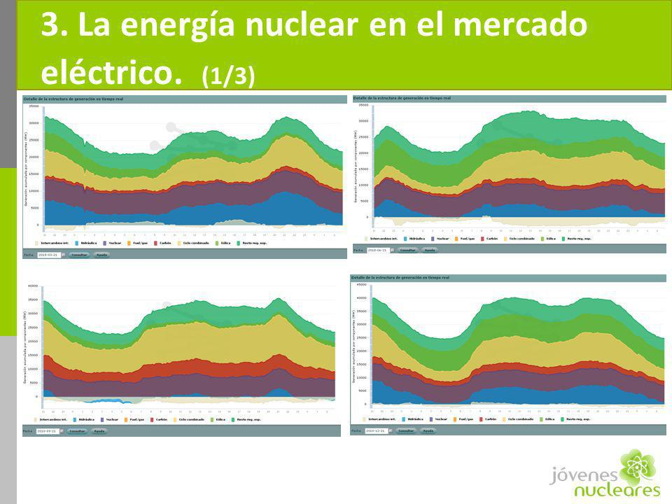 3. La energía nuclear en el mercado eléctrico. (1/3)