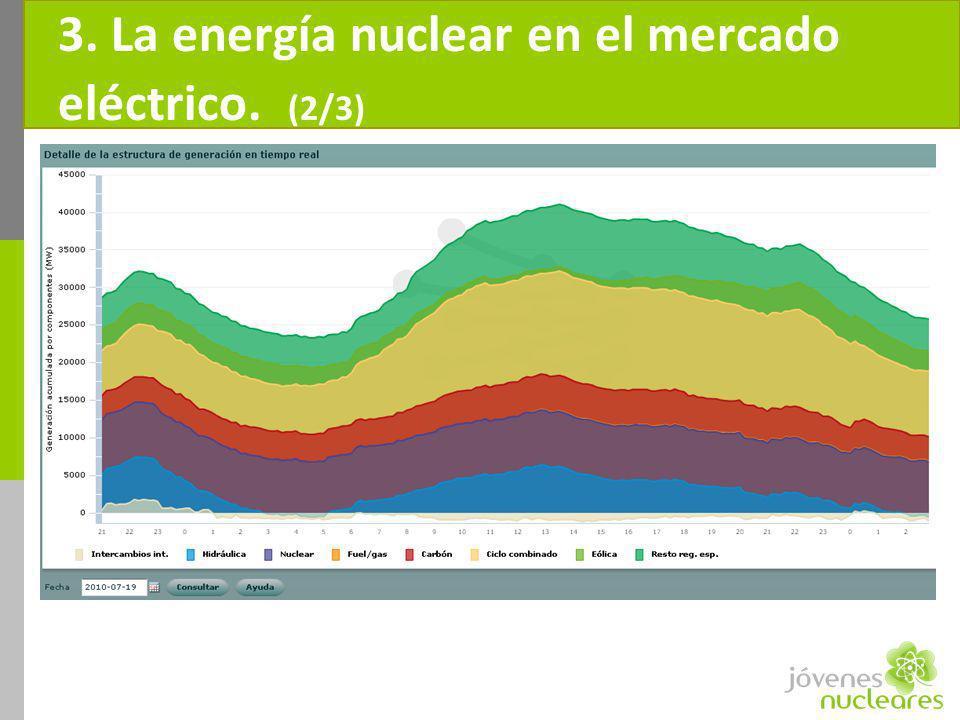 3. La energía nuclear en el mercado eléctrico. (2/3)