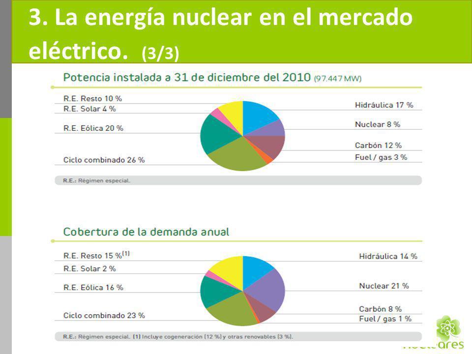 3. La energía nuclear en el mercado eléctrico. (3/3)