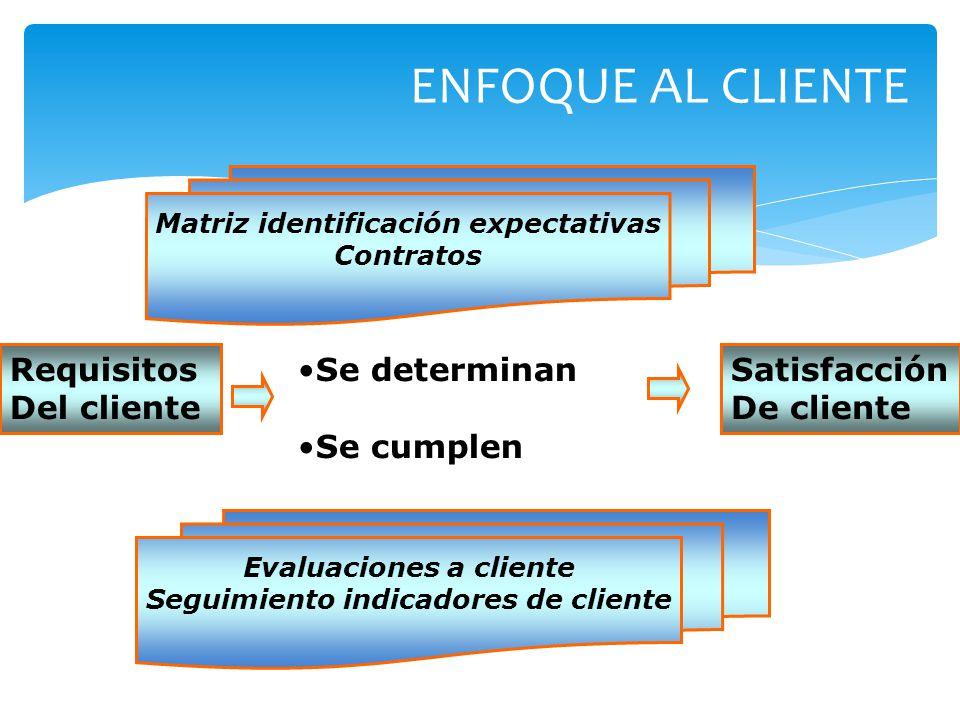 ENFOQUE AL CLIENTE Requisitos Del cliente Se determinan Se cumplen