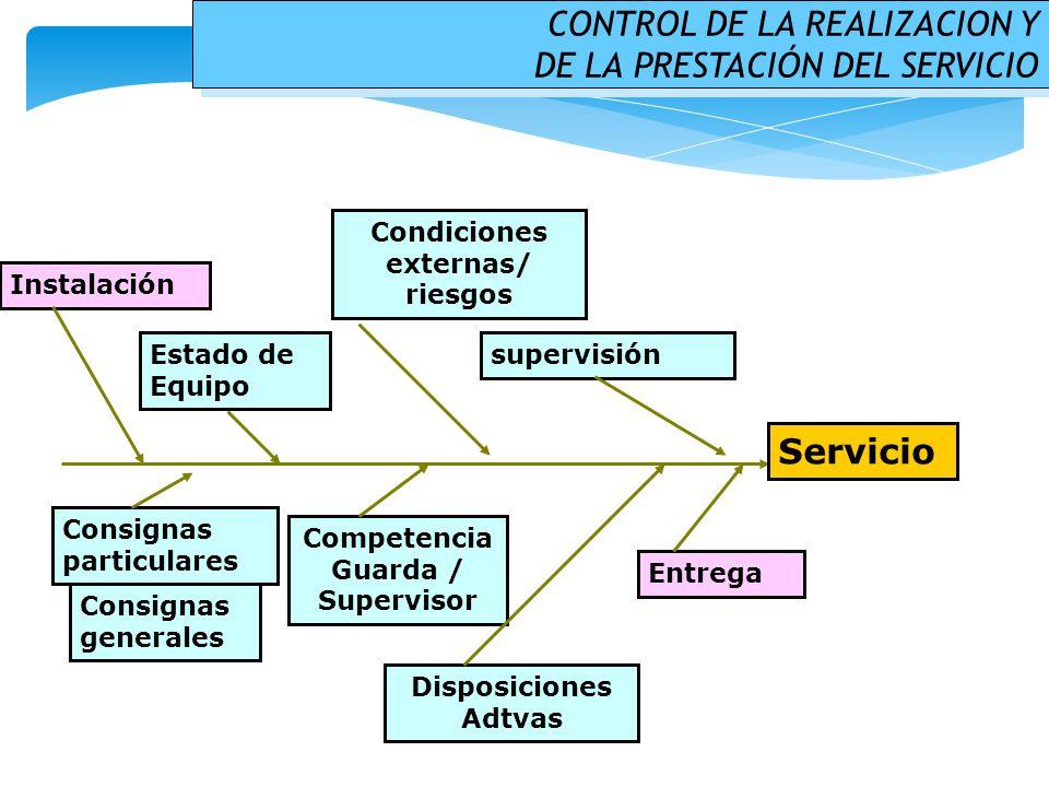 Condiciones externas/ riesgos