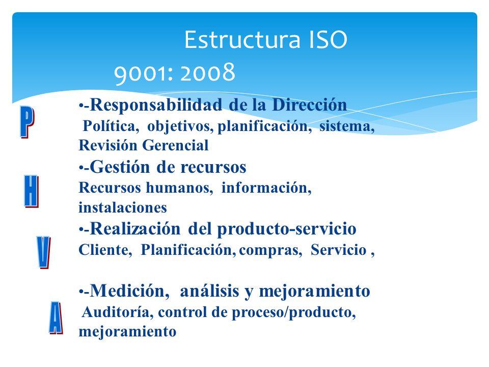 Estructura ISO 9001: 2008 P H V A -Responsabilidad de la Dirección