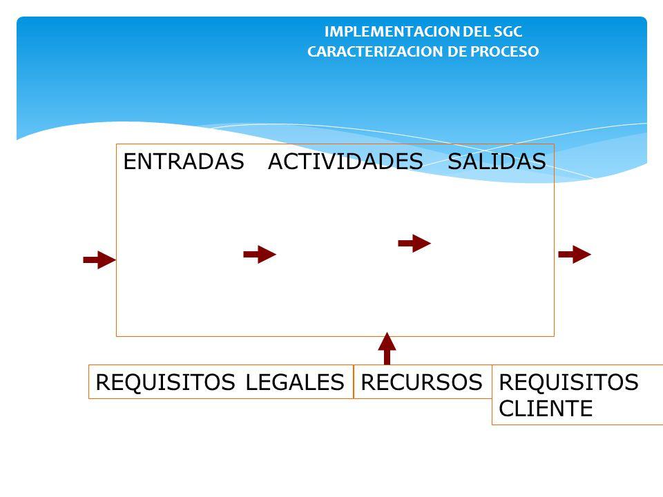 IMPLEMENTACION DEL SGC CARACTERIZACION DE PROCESO
