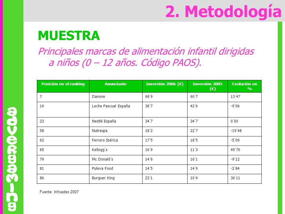 2. MetodologíaMUESTRA. Principales marcas de alimentación infantil dirigidas a niños (0 – 12 años. Código PAOS).