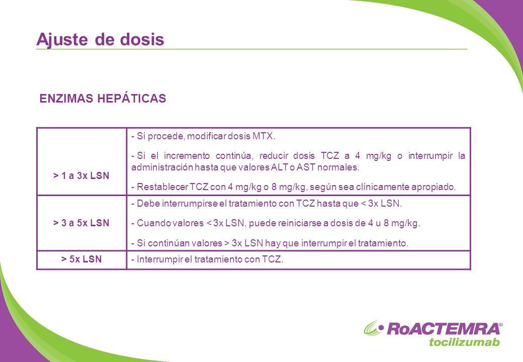 Ajuste de dosis ENZIMAS HEPÁTICAS > 1 a 3x LSN