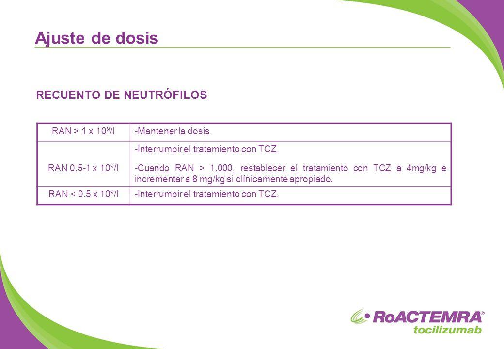 Ajuste de dosis RECUENTO DE NEUTRÓFILOS RAN > 1 x 109/l