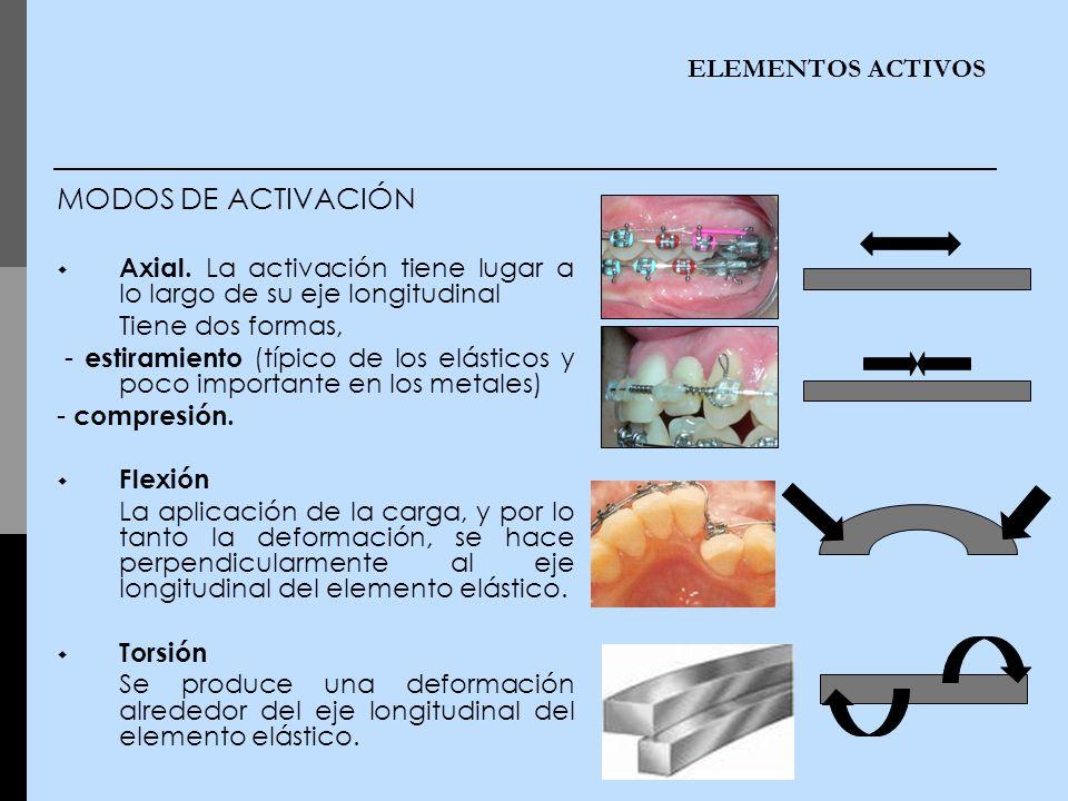 MODOS DE ACTIVACIÓN ELEMENTOS ACTIVOS
