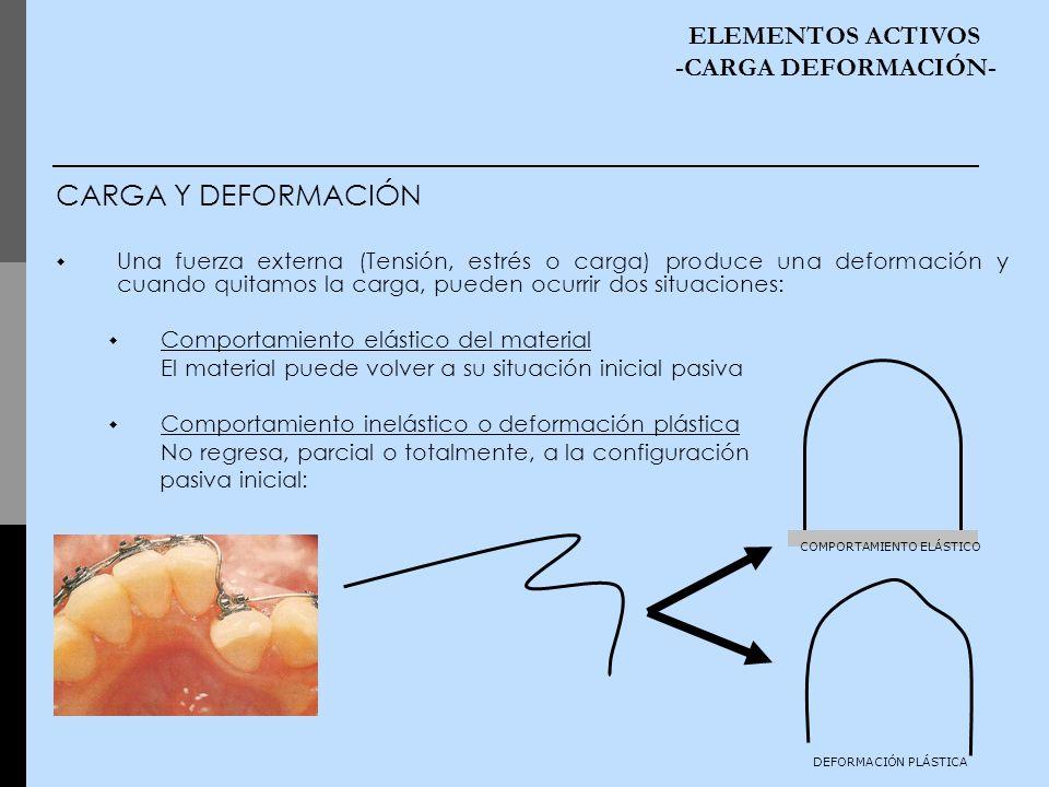 CARGA Y DEFORMACIÓN ELEMENTOS ACTIVOS -CARGA DEFORMACIÓN-